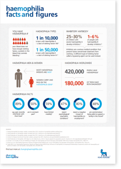 Haemophilia facts and figures